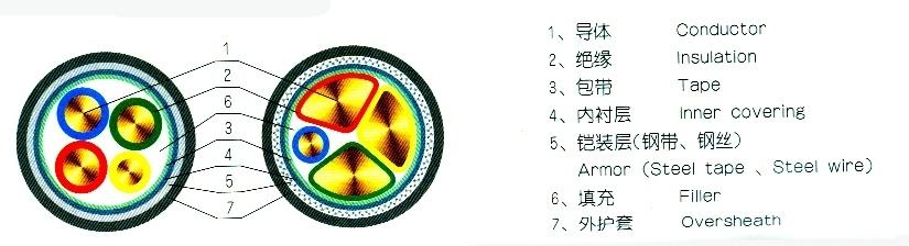 电缆结构图